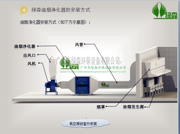 油烟净化器低空安装