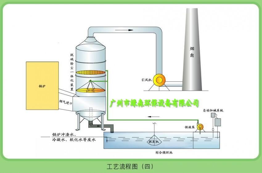 发电机黑烟净化塔工艺图.jpg