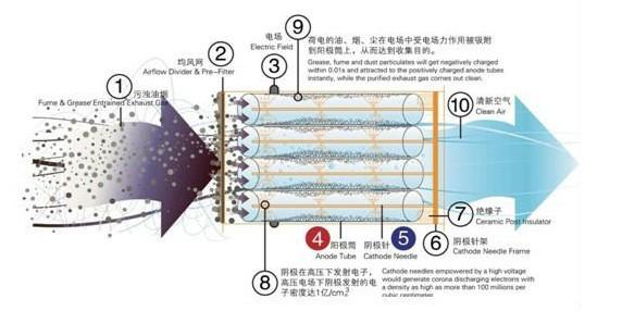 油烟净化器原理